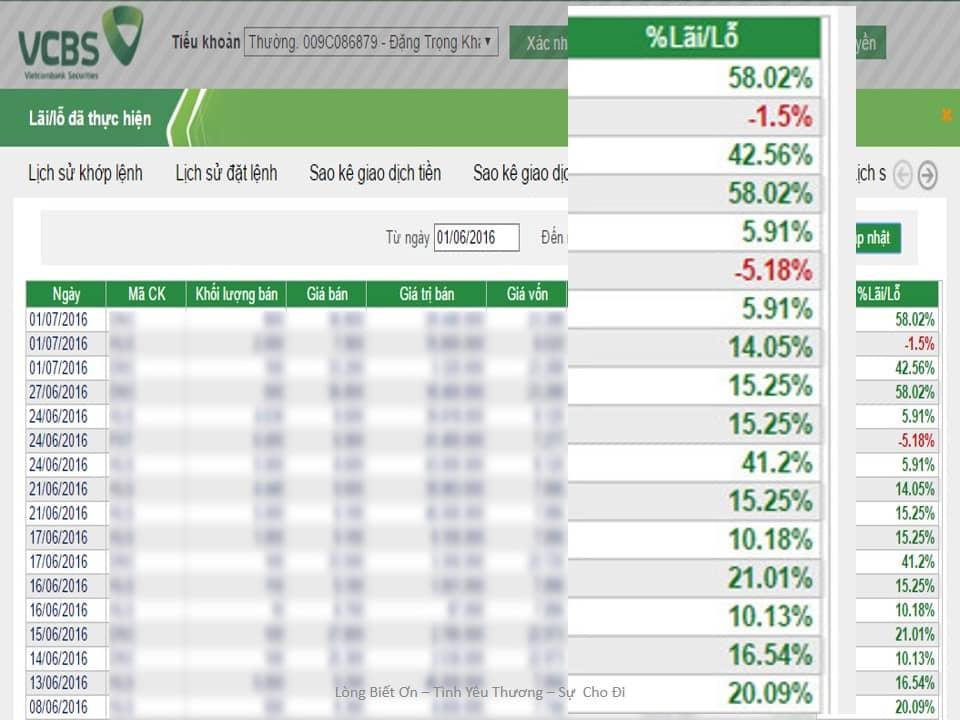 Đặng Trọng Khang đầu tư thực tế như thế nào ?